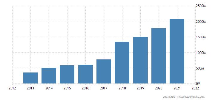 vietnam exports poland