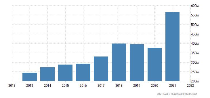 vietnam exports portugal