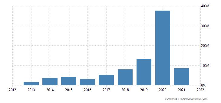 vietnam exports qatar