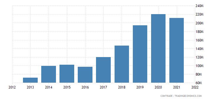 vietnam exports romania
