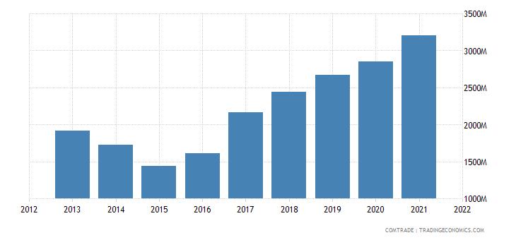 vietnam exports russia