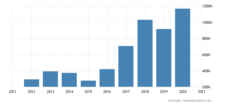 vietnam exports slovakia