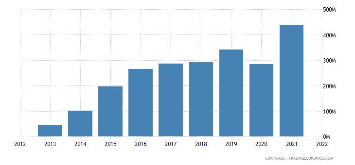 vietnam exports slovenia