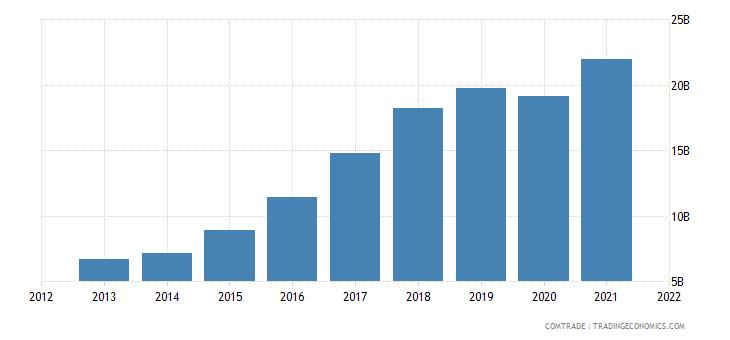 vietnam exports south korea