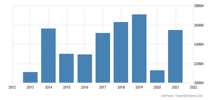vietnam exports spain