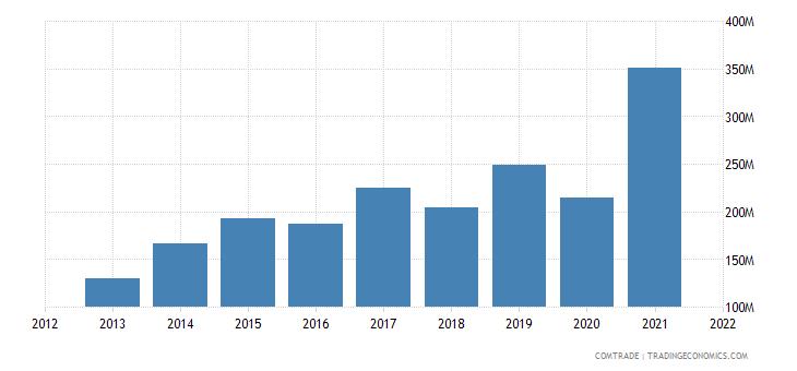 vietnam exports sri lanka