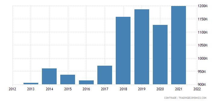 vietnam exports sweden