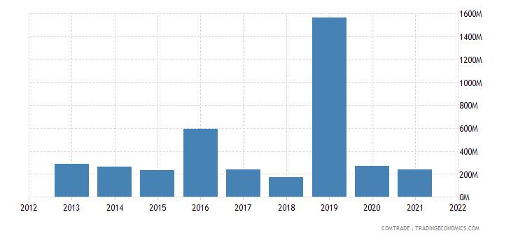 vietnam exports switzerland