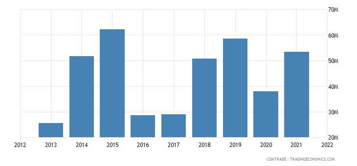 vietnam exports tanzania