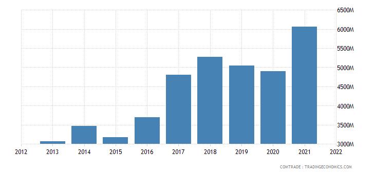 vietnam exports thailand