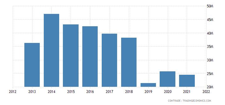 vietnam exports tunisia