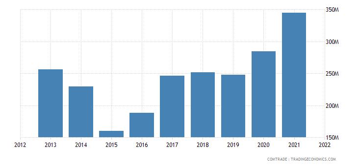 vietnam exports ukraine