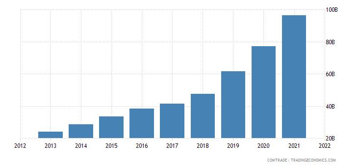 vietnam exports united states