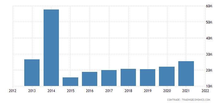 vietnam exports venezuela
