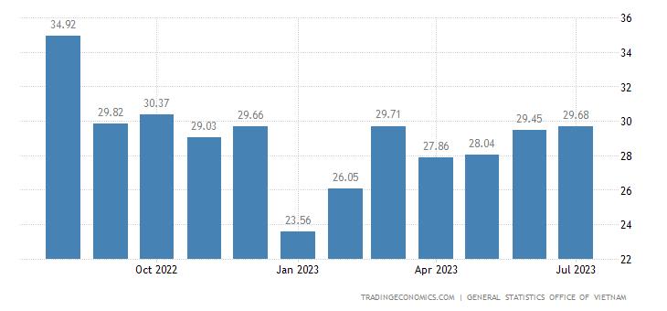 Vietnam Exports