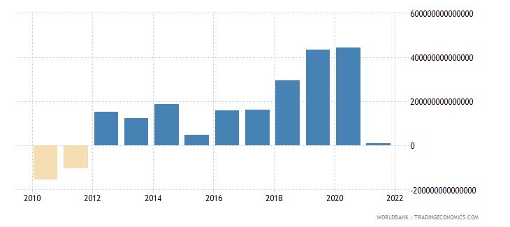 vietnam external balance on goods and services current lcu wb data