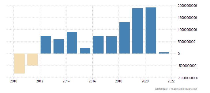 vietnam external balance on goods and services us dollar wb data