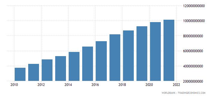 vietnam external debt stocks long term dod us dollar wb data