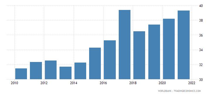 vietnam external debt stocks percent of gni wb data
