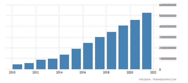 vietnam external debt stocks private nonguaranteed png dod us dollar wb data