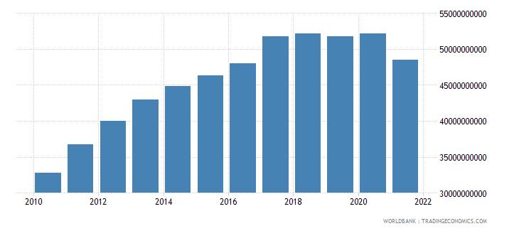 vietnam external debt stocks public and publicly guaranteed ppg dod us dollar wb data