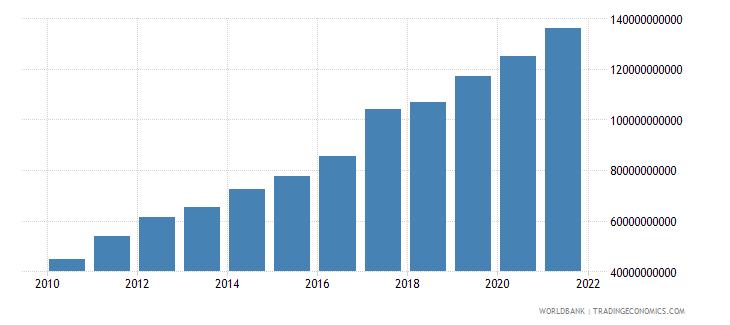 vietnam external debt stocks total dod us dollar wb data