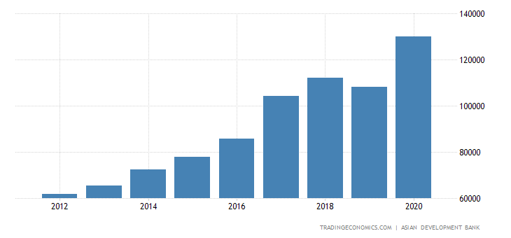 Vietnam Total External Debt