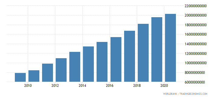 vietnam final consumption expenditure us dollar wb data