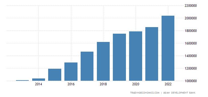 Vietnam Fiscal Expenditure