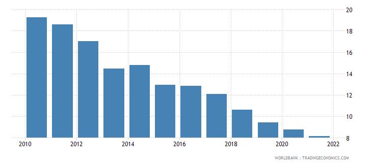 vietnam food exports percent of merchandise exports wb data