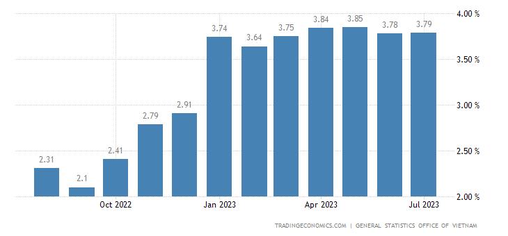 Vietnam Food Inflation