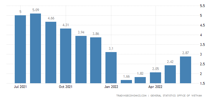 Vietnam Food Inflation