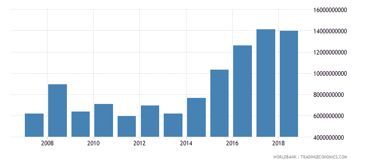 vietnam foreign direct investment net inflows in reporting economy drs us dollar wb data