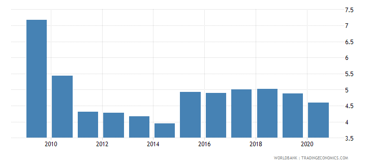 vietnam foreign direct investment net inflows percent of gdp wb data