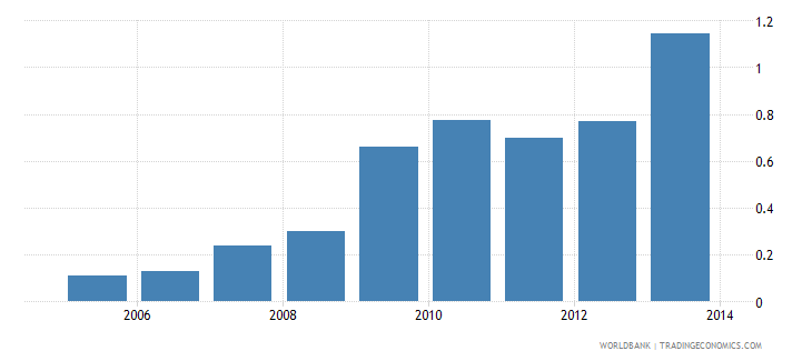 vietnam foreign direct investment net outflows percent of gdp wb data