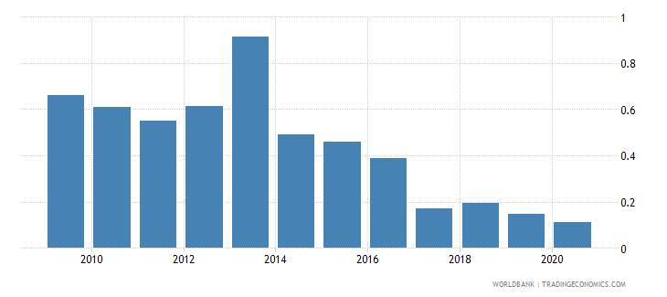 vietnam foreign direct investment net outflows percent of gdp wdi wb data
