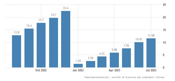 Vietnam Foreign Direct Investment 2019 Data Chart Calendar
