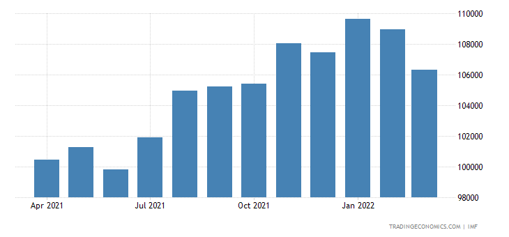 Vietnam Foreign Exchange Reserves