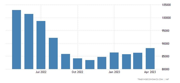 Vietnam Foreign Exchange Reserves