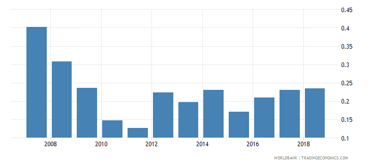 vietnam foreign reserves months import cover goods wb data