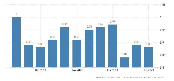 Vietnam Gasoline Prices