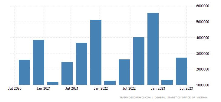 Vietnam GDP Constant Prices