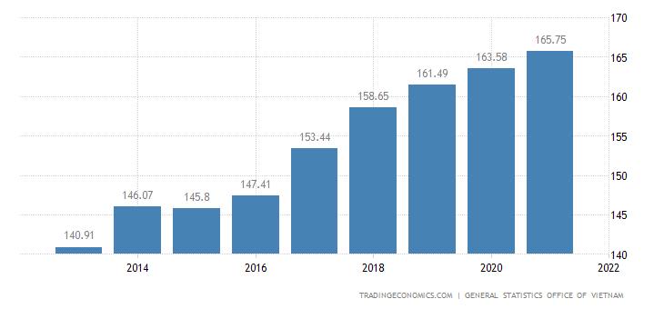 Vietnam GDP Deflator