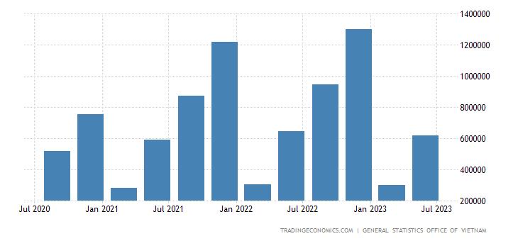 Vietnam GDP From Manufacturing | 2019 | Data | Chart | Calendar