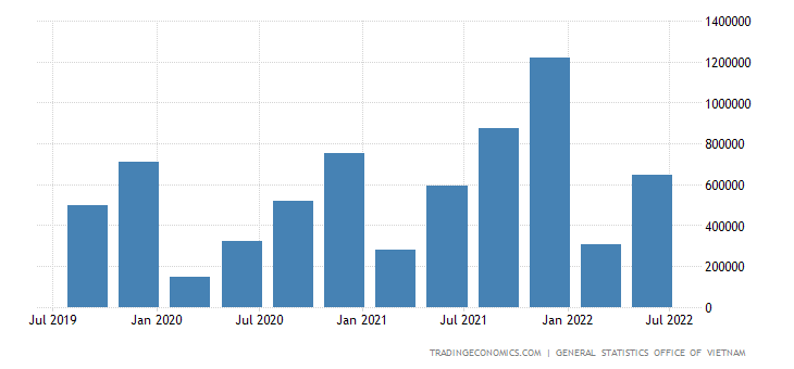Vietnam GDP From Manufacturing