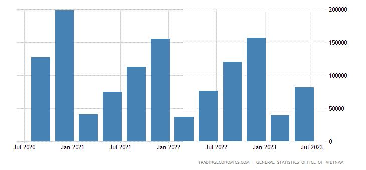 Vietnam GDP From Mining