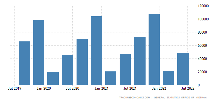 Vietnam GDP From Public Administration