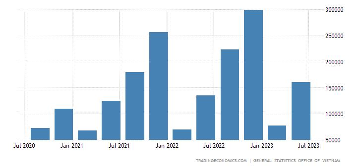 Vietnam GDP From Transport