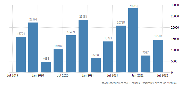 Vietnam GDP From Utilities