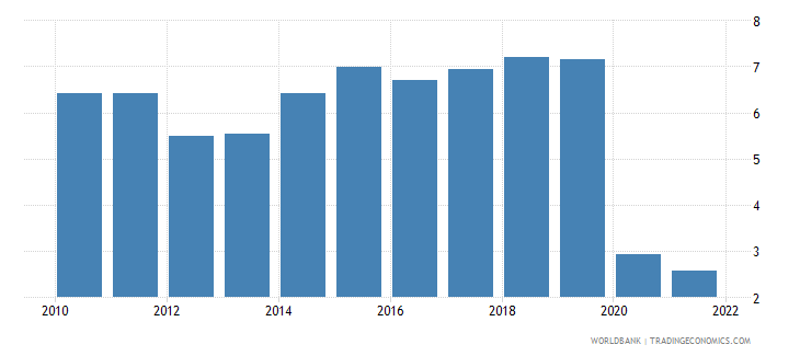 vietnam gdp growth annual percent 2010 wb data